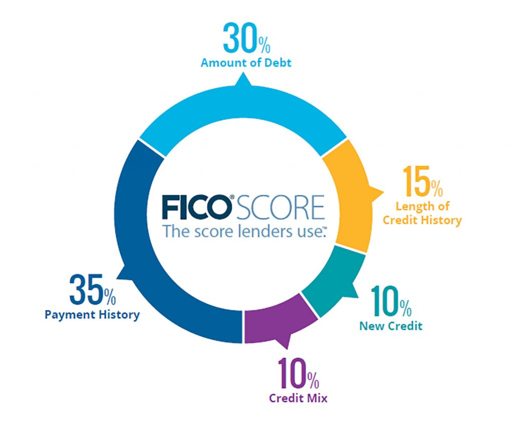 fico-score-percentages (1)