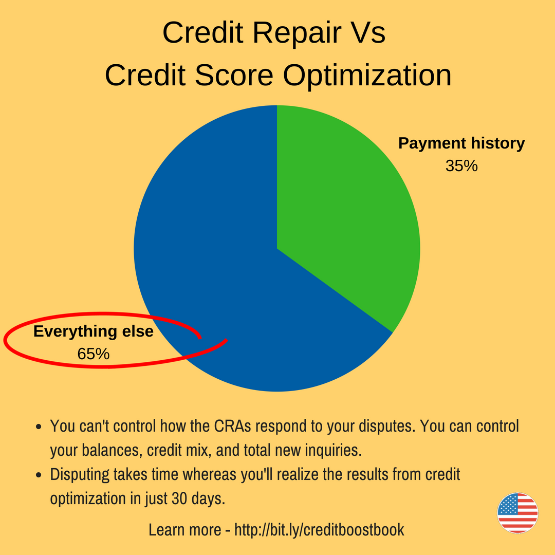 How to boost your credit score 100 points in 30 days