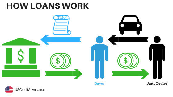 how loans work